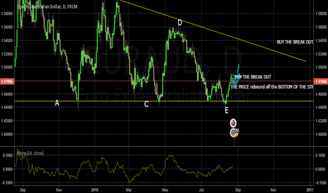 EURAUD: BUY LONG TERM EUR-AUD