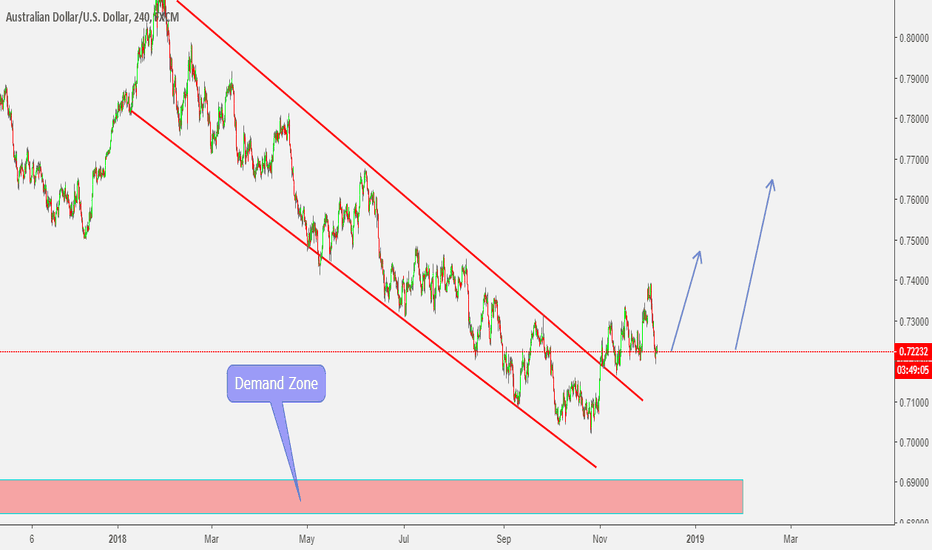 AUDUSD: AUDUSD - Buying Trail