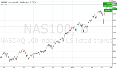 NAS100: Short will be ... next day :)
