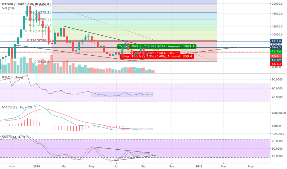 BTCUSD: Bitcoin primed for a big move