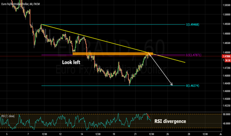 EURAUD: selling opportunity