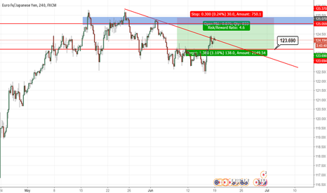 EURJPY: Sell Limit on EURJPY once price hits 125. - Expect the fakeout!