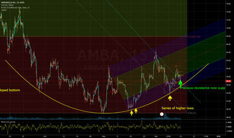AMBA: long amba - bottom in for now