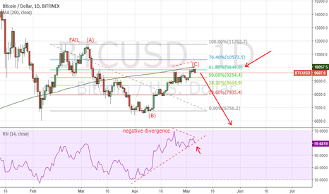 BTCUSD: BTC failed flat on dialy chart