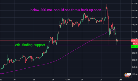 ETHUSD: Ethereum  Scoop it up