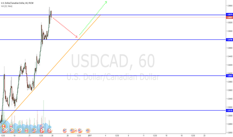 USDCAD: Could attempt shorting the pull back