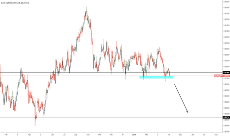 EURGBP: EURGBP Sell if it breaks the support