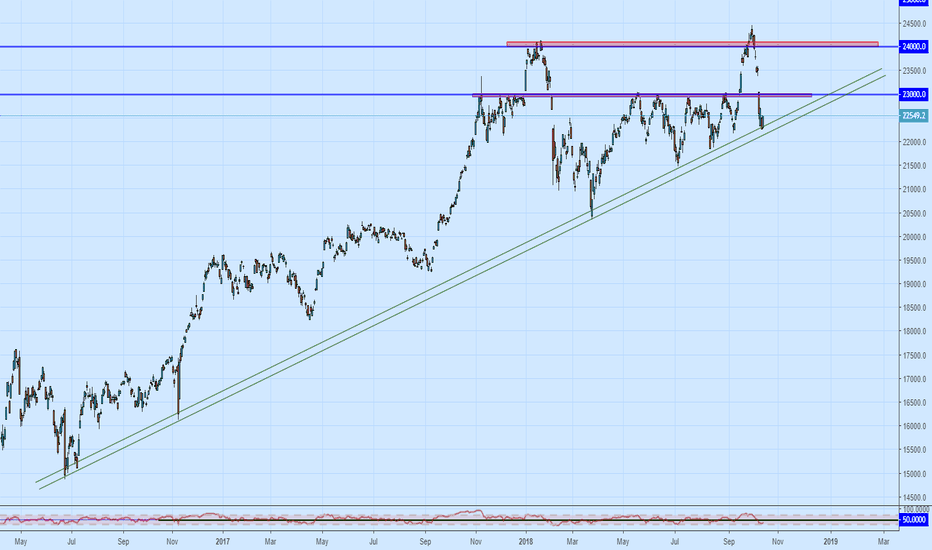 NI225: Nikkei 225 set for Long move