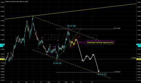 GBPAUD: Bearish Potential