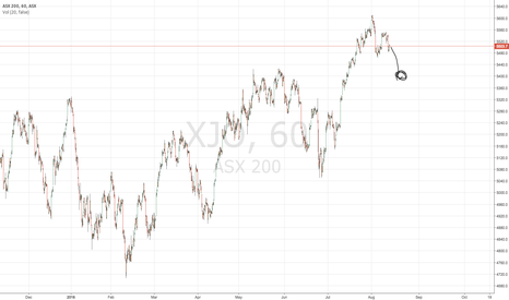 XJO: Short XJO to 5400