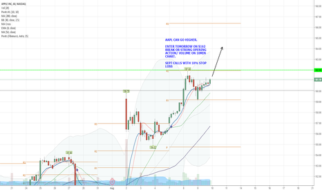 AAPL: AAPL CAN GO HIGHER!