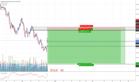 CADJPY: CADJPY: Selling at fresh supply zone
