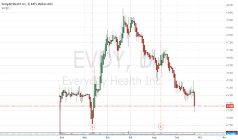 EVDY: We are bearish on EVDY