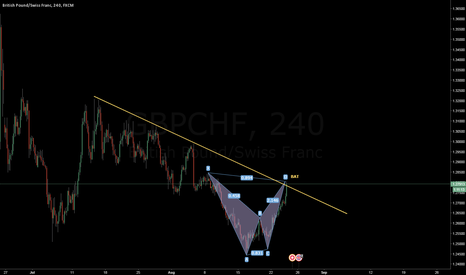 GBPCHF: GBPCHF H4 short bat with the trend, right direction?