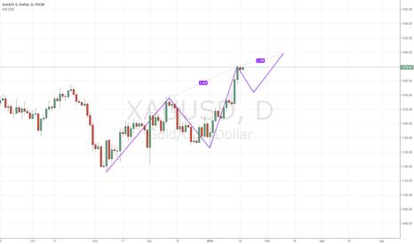 XAUUSD: GOLD (XAUUSD) is waiting for Take Profits