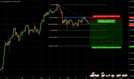 EURJPY: EURJPY trendline break and .50 fib rejection