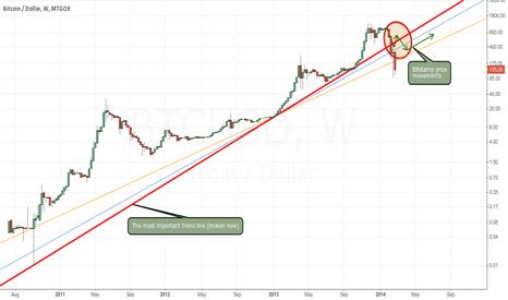 BTCUSD: Long term trend is broken