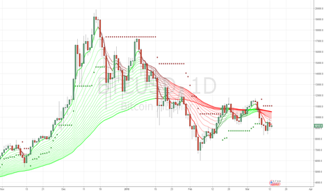 BTCUSD: bearish looks like bear flag forming...