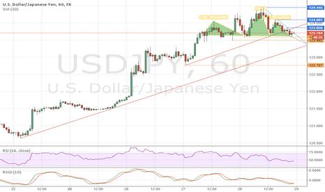 USDJPY: USD/JPY Record High May2015