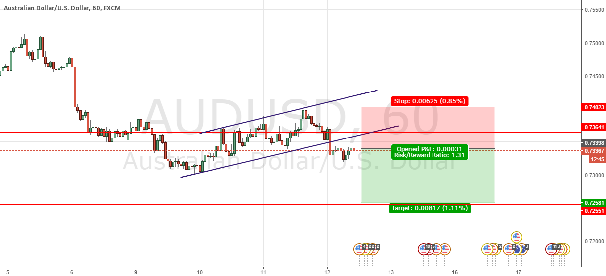 AUDUSD - SHORT Channel Break