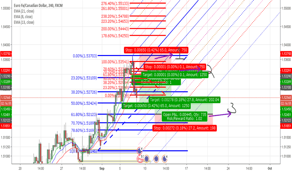 EURCAD: Triple Threat or triple treat? Worth checking