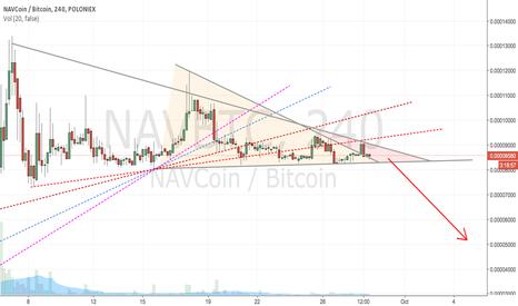 NAVBTC: NAVBTC - downtrend scenario