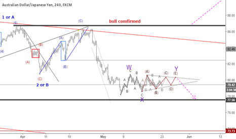 AUDJPY: AUDJPY: Is it a triangle of double three
