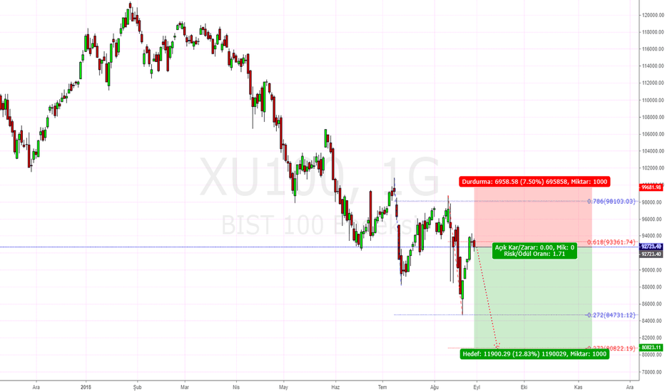 XU100 Index Charts and Quotes  TradingView