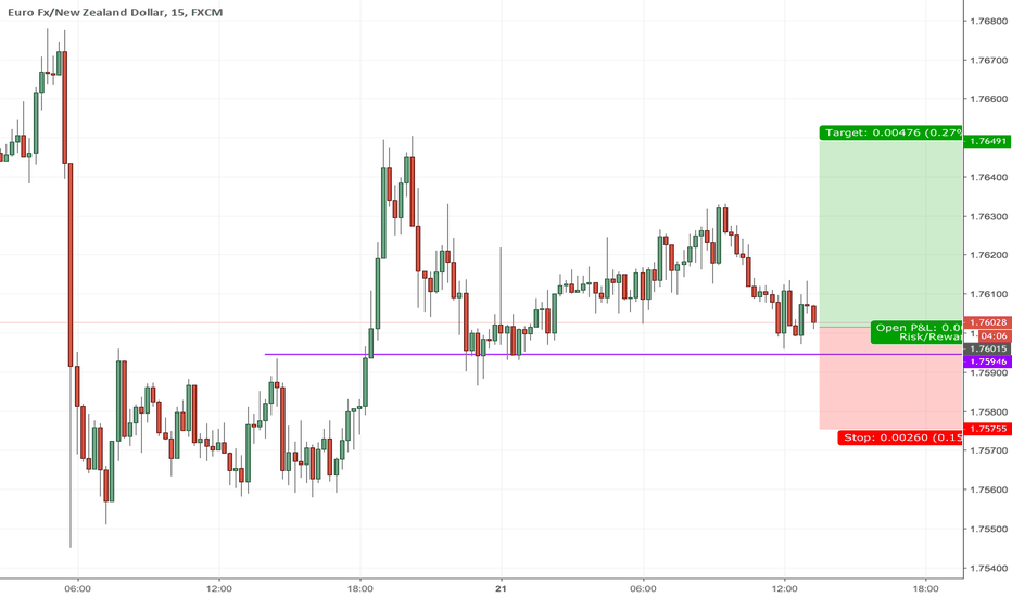 EURNZD: Looking to long EURNZD
