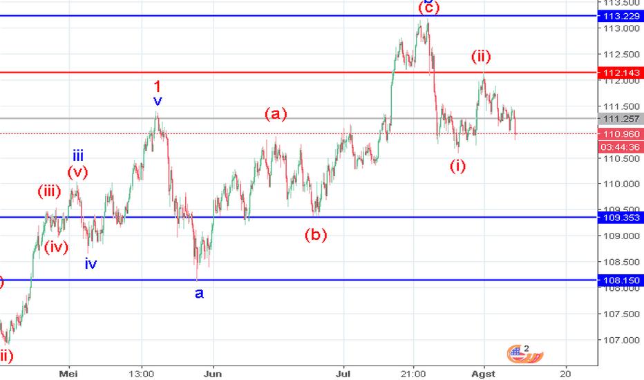 USDJPY: USD/JPY: analisa wave