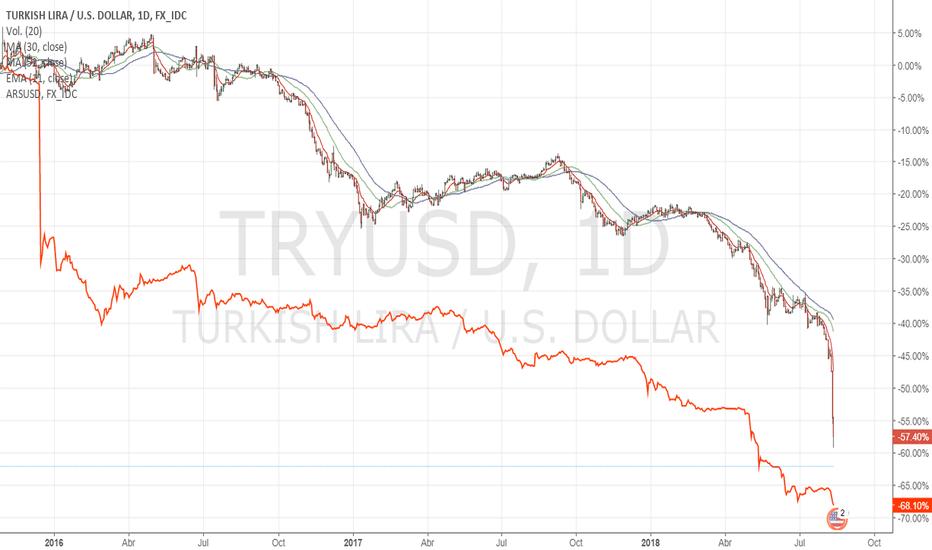 TRYUSD: La lira turca aun no se devalua tanto como el peso argentino