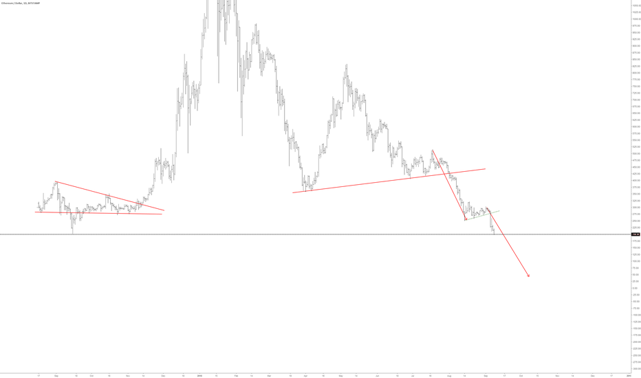 ETHUSD: this will be horrible