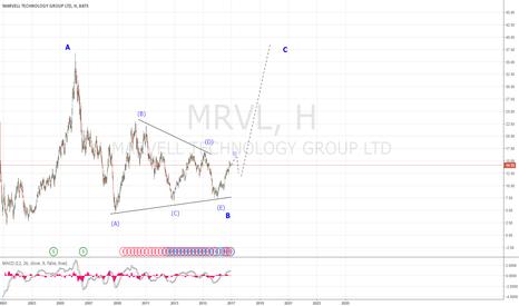 MRVL: Зарождается новый тренд!