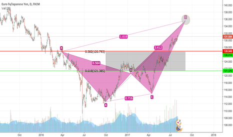 EURJPY: Bearish Crab Idea