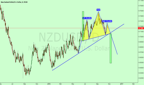 NZDUSD: NZDUSD head and shoulders pattern, such as static market validat