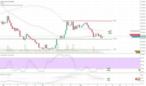 XRPUSDT: XRPUSDT Bittrex 1D up to 19MAY18 Crypto Trading Analysis (TA)