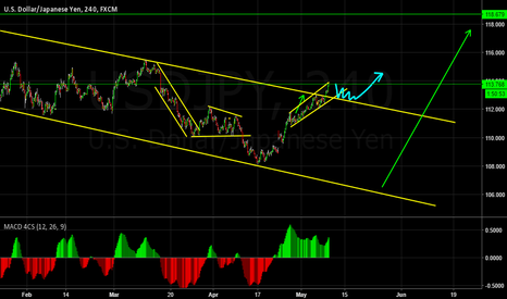 USDJPY: Channel Break Out?