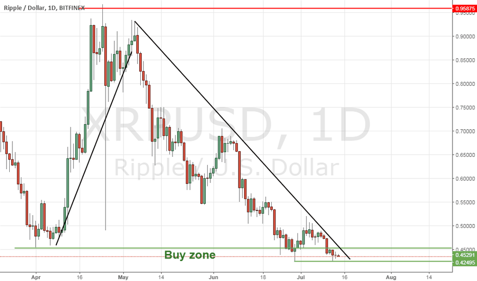 XRPUSD: XRPUSD in buy zone