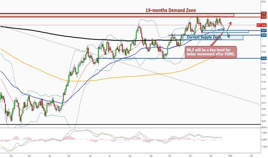 DXY: Dollar Weekly Market Analysis 17-21 Dec