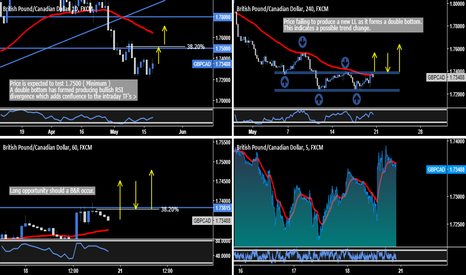 GBPCAD: GBP.CAD - Day & Swing Trading Opportunity