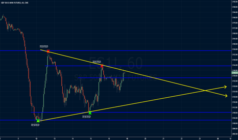 ES1!: Prepping for FOMC