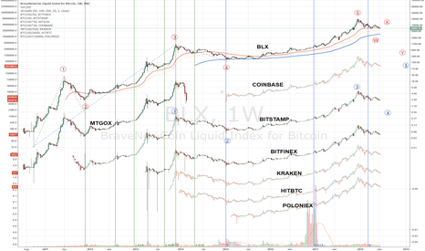 BLX: A lesson in history from BraveNewCoin Bitcoin Liquid Index