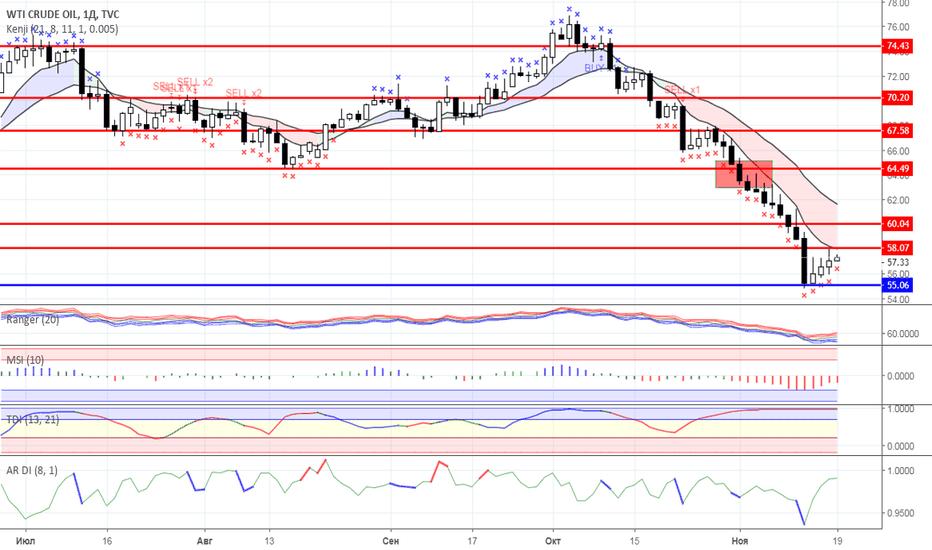 USOIL: Диапазонная торговля: Нефть и Золото на 19.11.2018 года