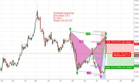 ORIENTBANK: Orientbank short based on Bearish Bat