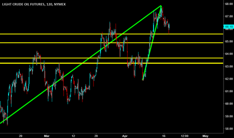 CL1!: Oil to sell off (again).