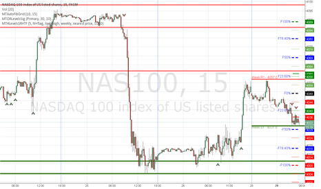 NAS100: Nasdaq Short based on Open Range Signals