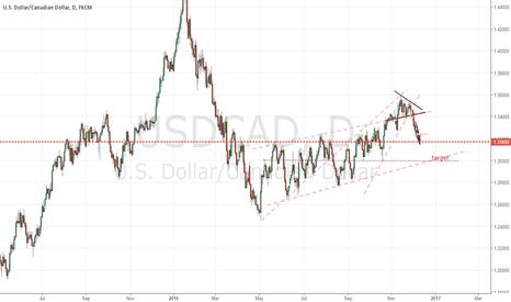 USDCAD: target short