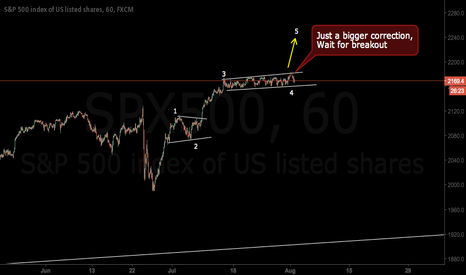 SPX500: What a beautifull correction