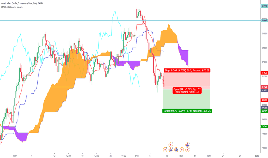 AUDJPY: AUD/JPY - Ichimoku Breakout Sell Trade
