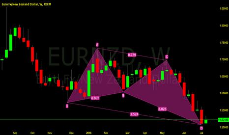 EURNZD: https://www.tradingview.com/chart/JXdyKnLT/